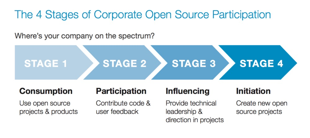 four stages of open source participation graphic
